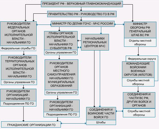 Структура гражданской обороны